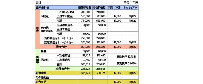 表2資産集計表